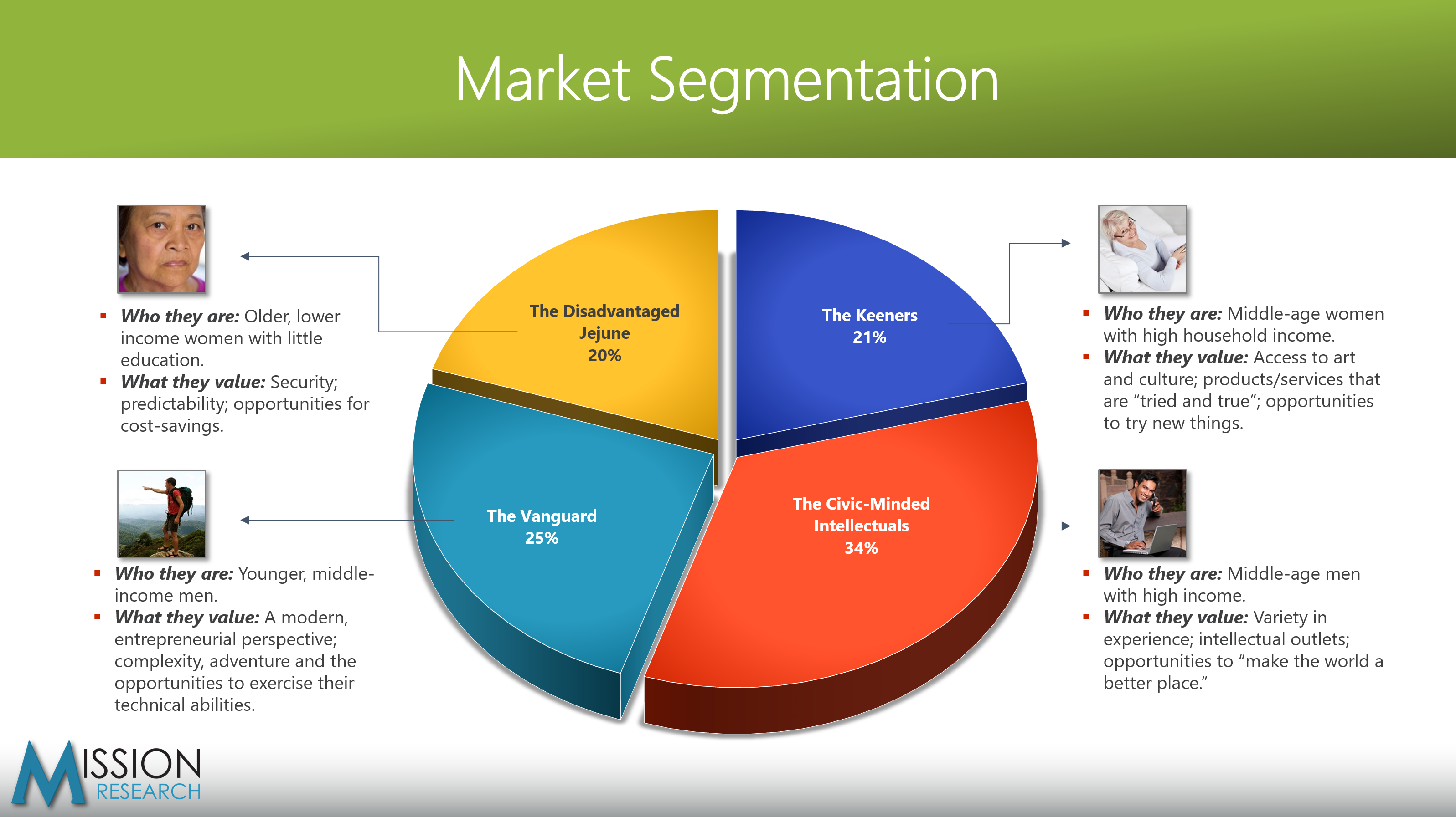 marketing segmentation of o2 Tailor-make marketing initiatives with the help of market segmentation, companies can understand the varied mindsets of their customers this helps them to make the.